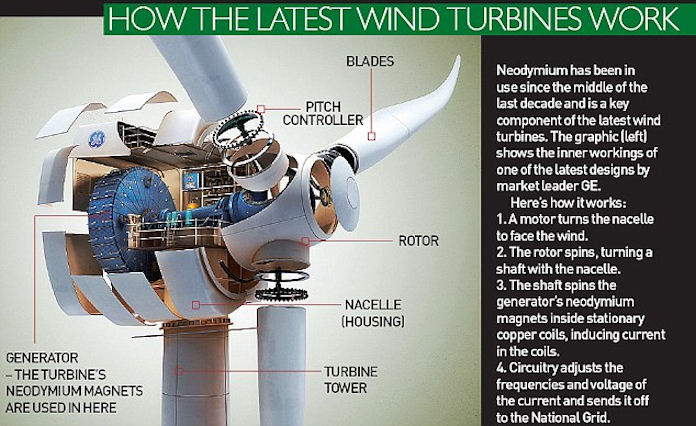 How the latest wind turbines work